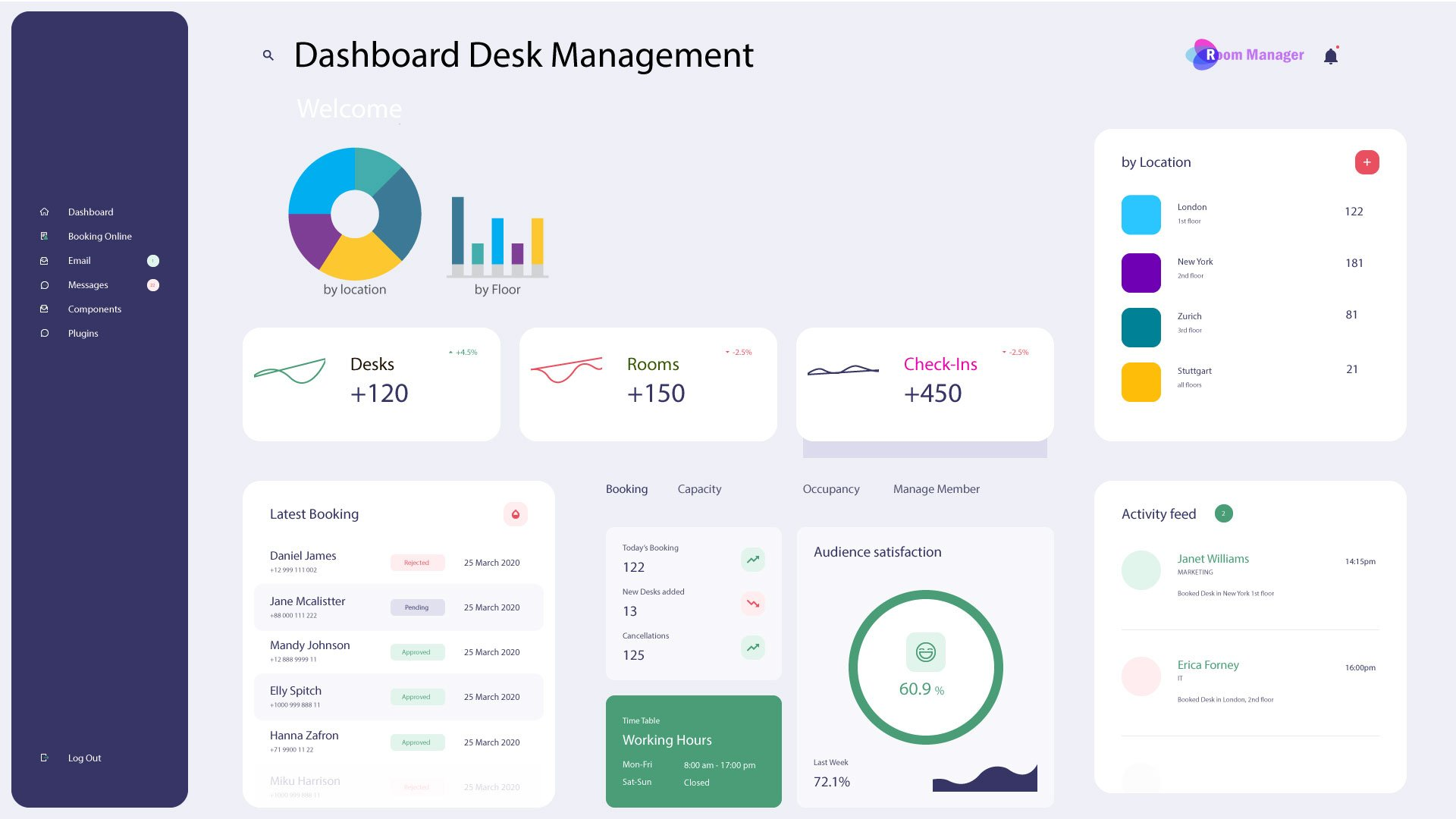 Desk Management Analytics